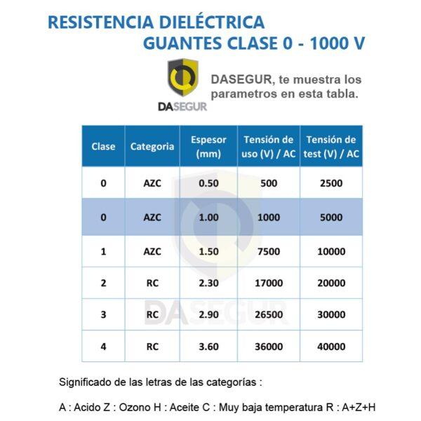 PRINCIPALES CARACTERISTICAS DE UN GUANTE DIELECTRICO CLASE 0